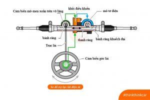 Hệ thống trợ lực điện