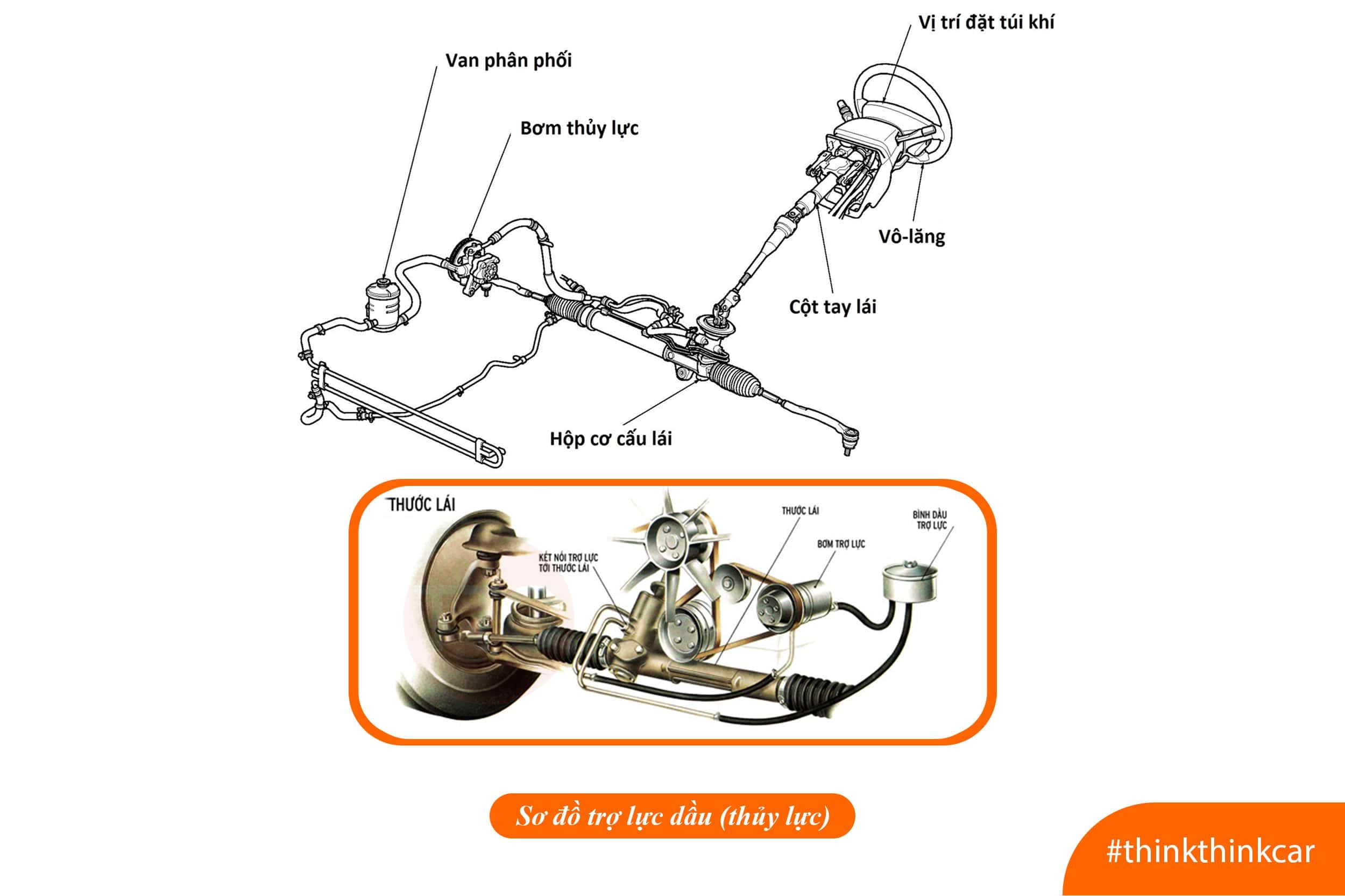 Cơ cấu hoạt động của hệ thống trợ lực lái thời sơ khai